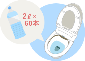 4人家族が1日にトイレで使用する水の量は?